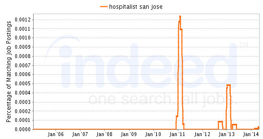 Chart of Hospitalist job growth in San Jose